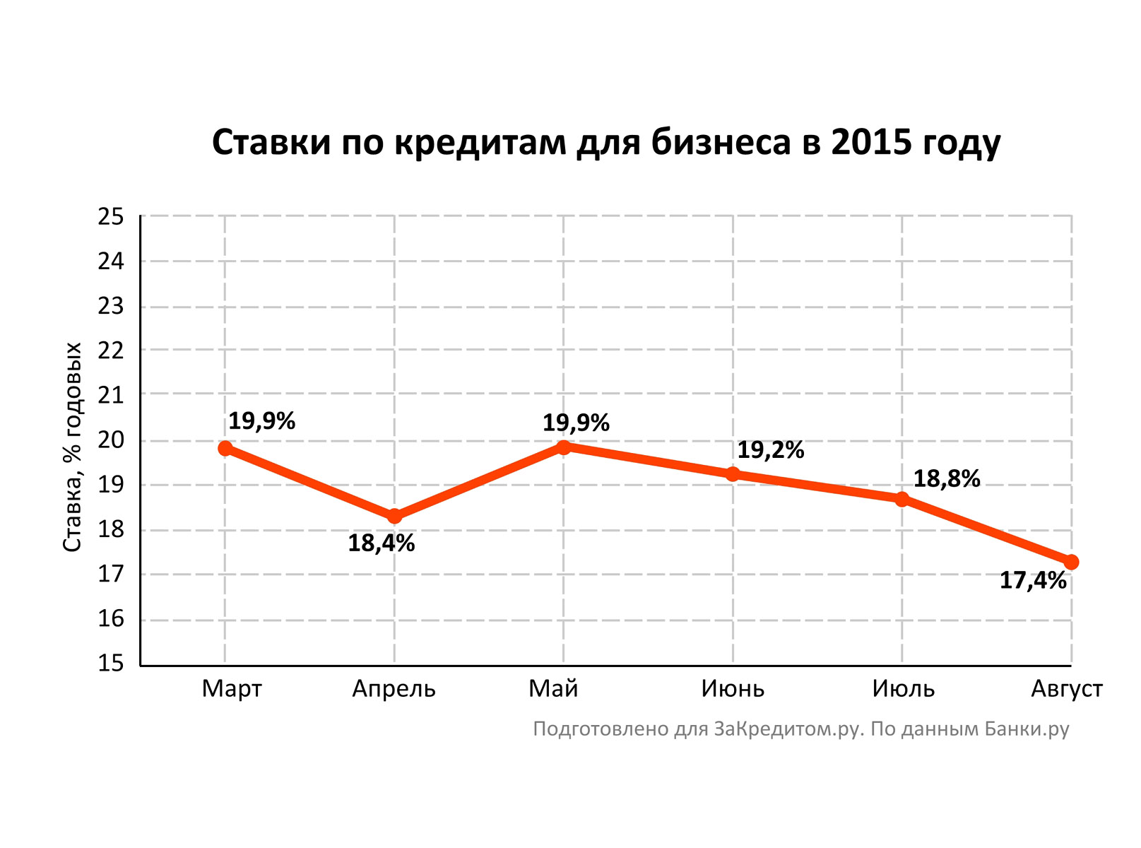 среднерыночный процент займа